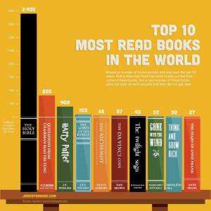 top 10 livros mais lidos